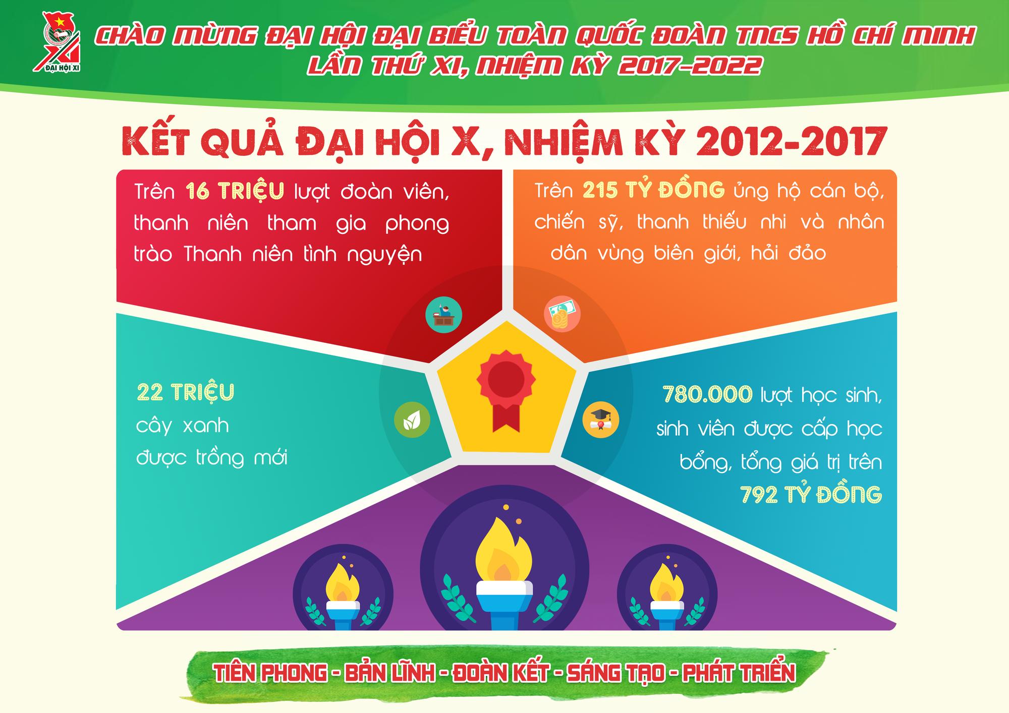 Những con số ấn tượng Đoàn TNCS Hồ Chí Minh đã đạt được trong 5 năm qua - Ảnh 3.
