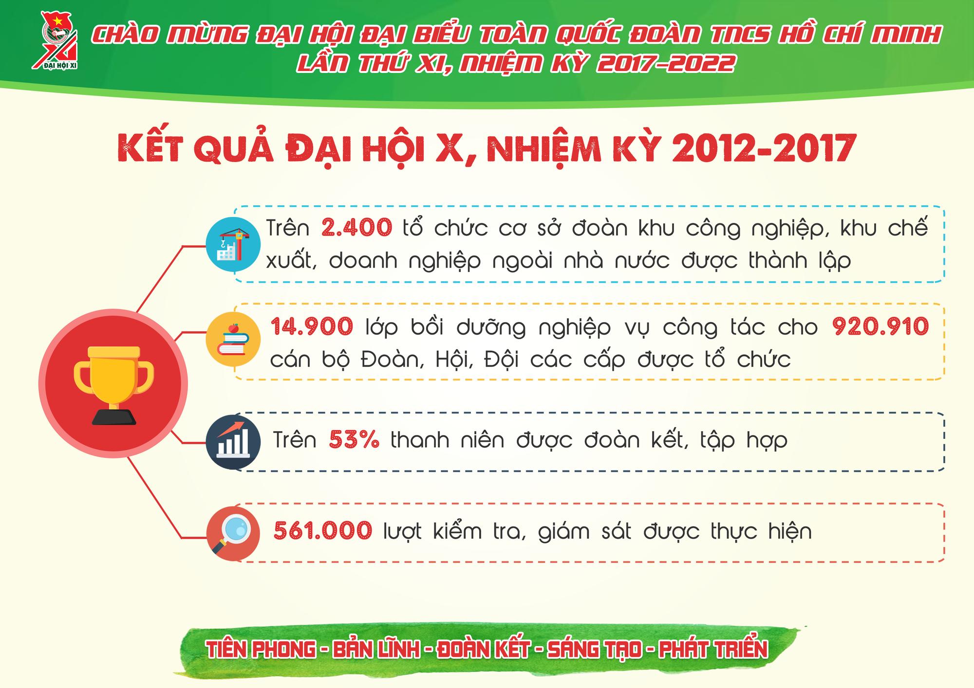 Những con số ấn tượng Đoàn TNCS Hồ Chí Minh đã đạt được trong 5 năm qua - Ảnh 5.