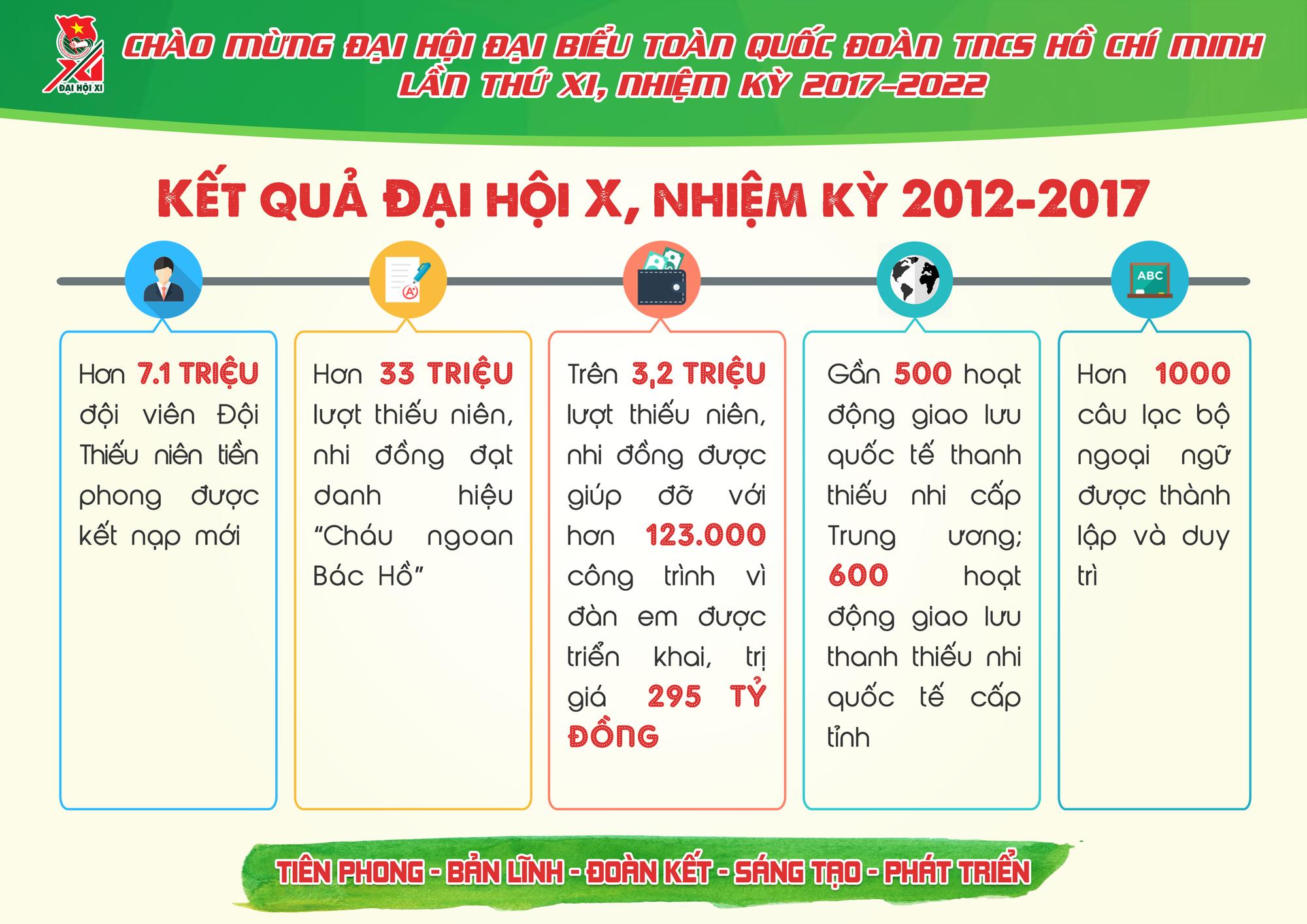 Những con số ấn tượng Đoàn TNCS Hồ Chí Minh đã đạt được trong 5 năm qua - Ảnh 6.