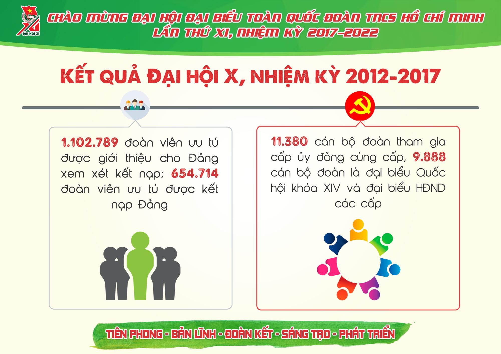 Những con số ấn tượng Đoàn TNCS Hồ Chí Minh đã đạt được trong 5 năm qua - Ảnh 7.
