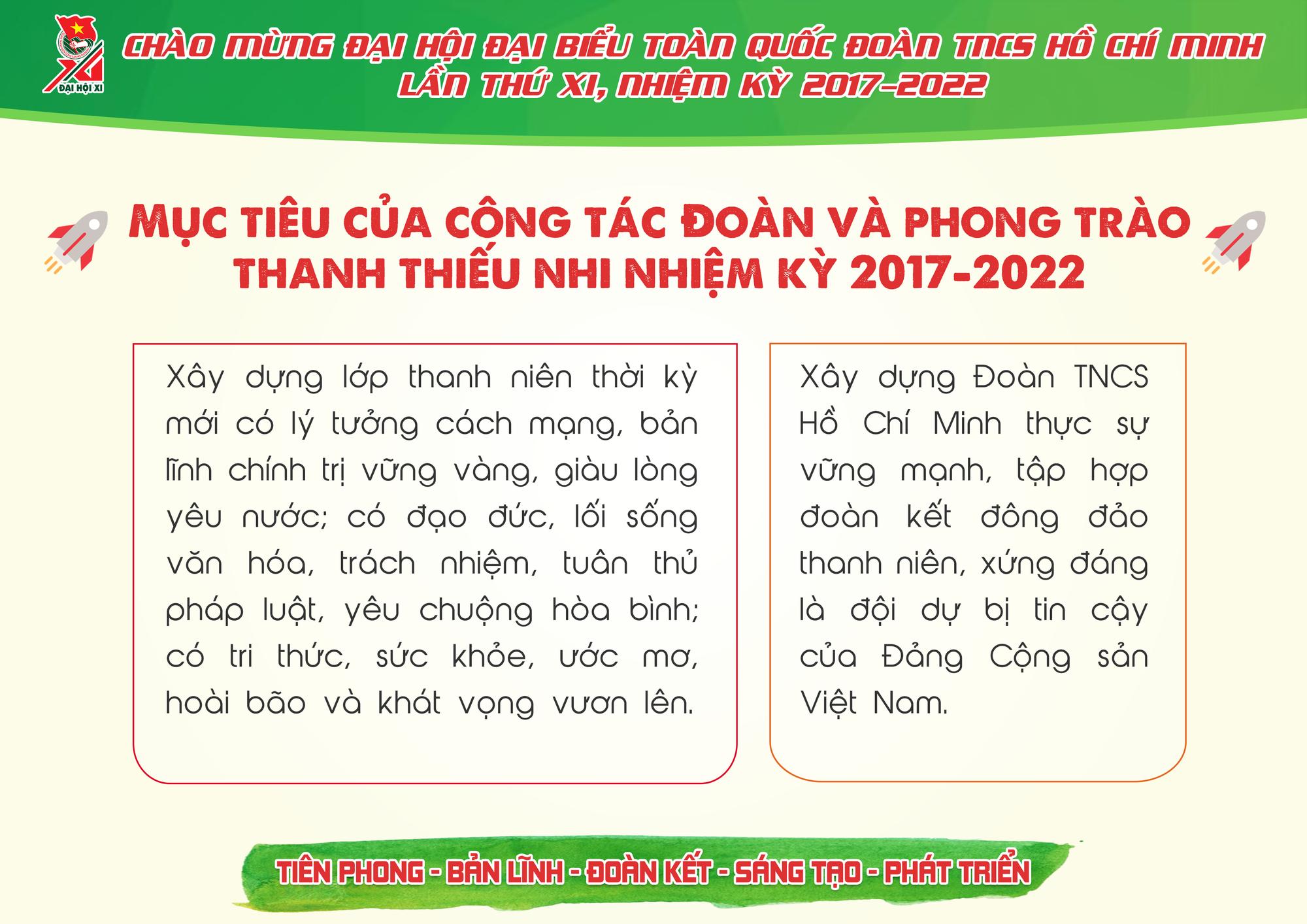 Những con số ấn tượng Đoàn TNCS Hồ Chí Minh đã đạt được trong 5 năm qua - Ảnh 8.