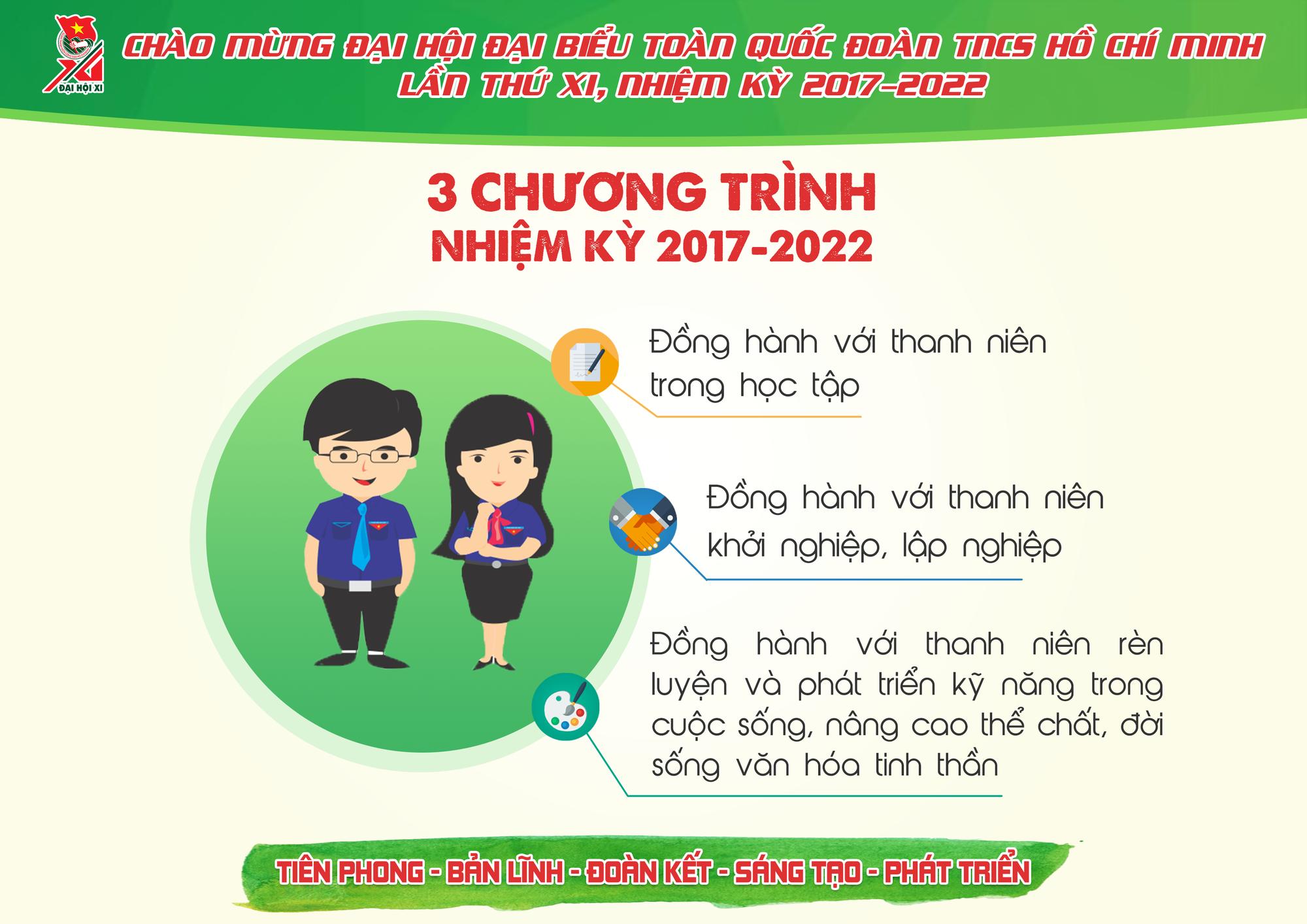Những con số ấn tượng Đoàn TNCS Hồ Chí Minh đã đạt được trong 5 năm qua - Ảnh 10.