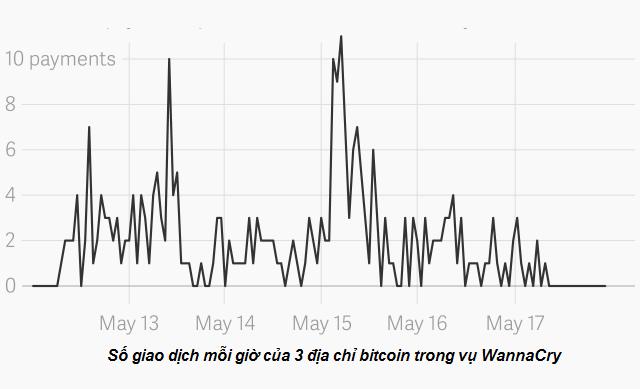 Số nạn nhân của WannaCry chịu trả tiền chuộc giờ chỉ đếm trên đầu ngón tay, tin tặc bỏ túi 80.000 USD - Ảnh 2.