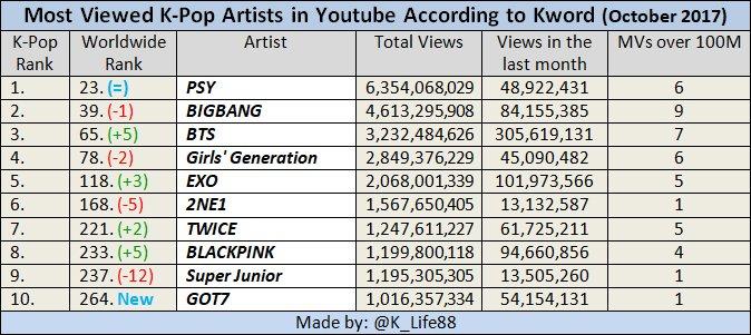 Lượng view Youtube trong tháng của BTS gấp 3 lần EXO - Ảnh 2.