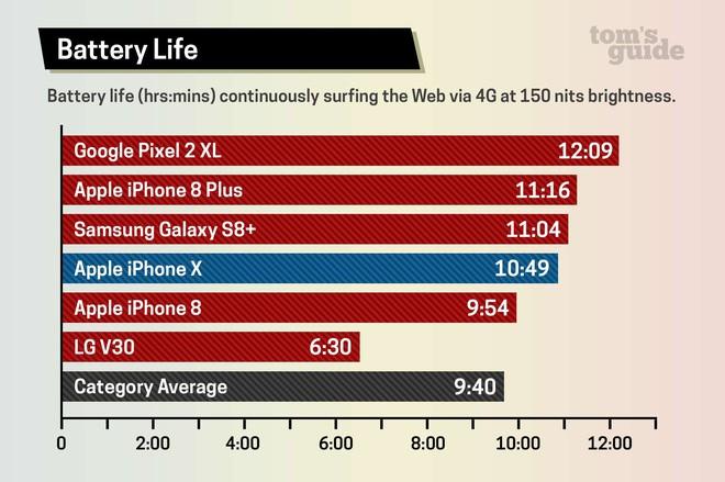 Thời lượng pin iPhone X rất tốt, nhưng vẫn thua Galaxy S8+ và Pixel 2 XL một chút