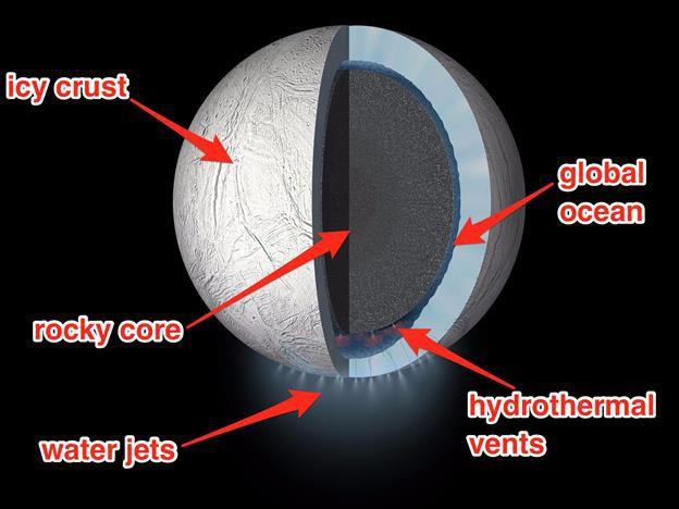 Rất có thể sự sống đã xuất hiện trên mặt trăng của sao Thổ mà chúng ta không hề biết - Ảnh 2.