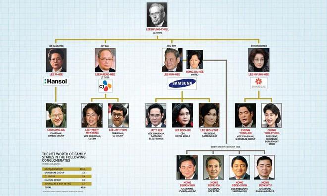Quy mô khổng lồ của nền cộng hòa Samsung trong lòng Đại Hàn dân quốc, điều hành bởi gia tộc họ Lee - Ảnh 2.
