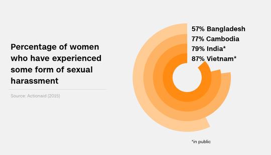 87% phụ nữ Việt Nam bị quấy rối tình dục? - Ảnh 1.