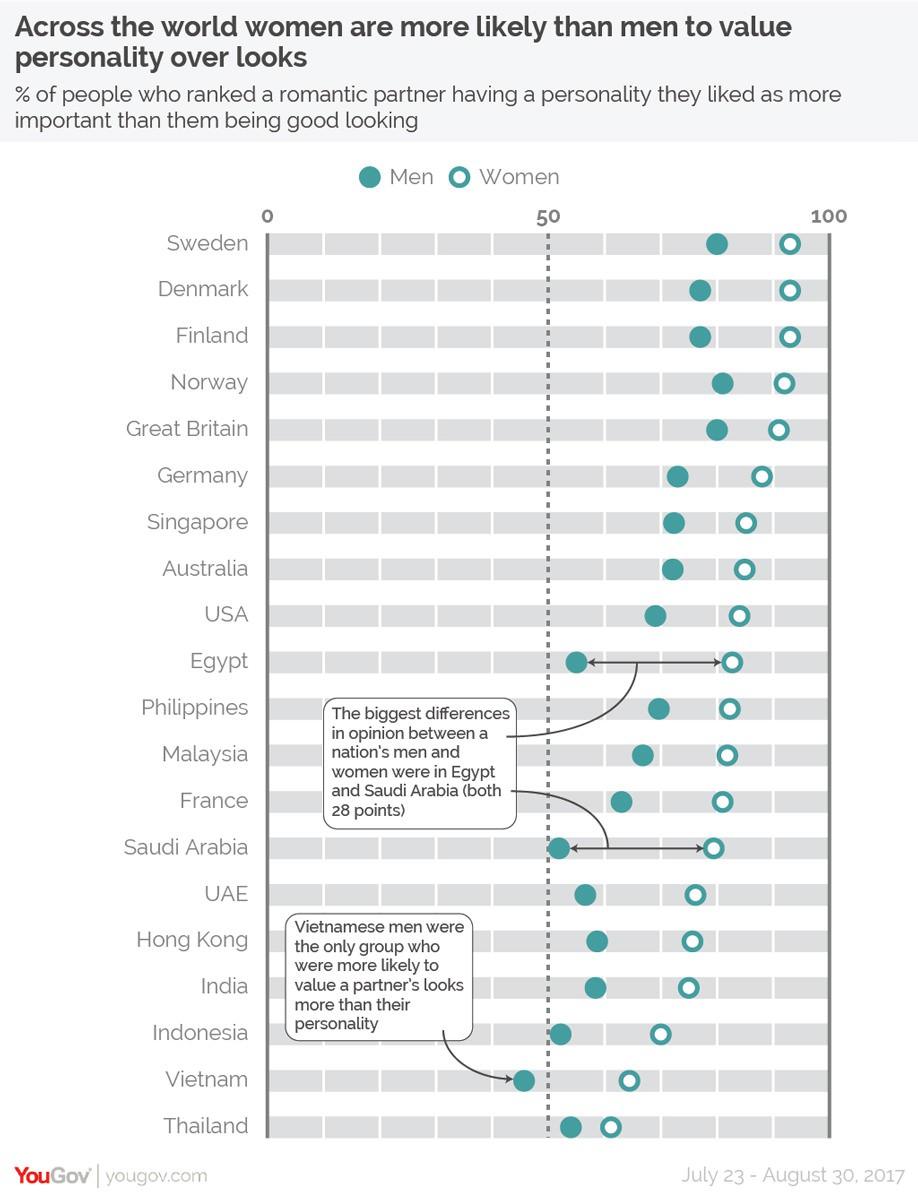 Khảo sát tại 20 nước: Đàn ông Việt Nam là nhóm duy nhất coi trọng vẻ ngoài đối phương hơn tính cách - Ảnh 1.