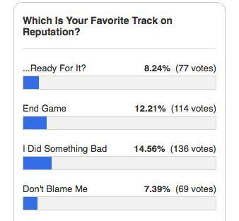 Taylor Swift chính thức tung ra abum mới và đây là những ca khúc khiến dân tình đảo điên - Ảnh 3.