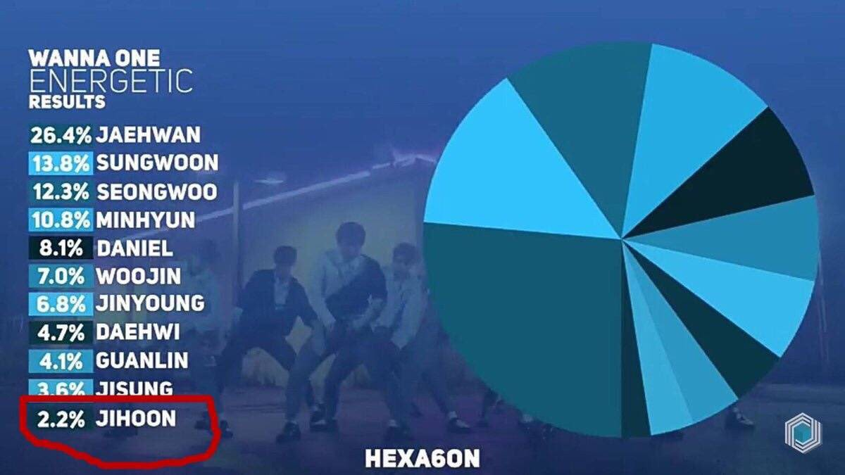 Có hay không sự phân biệt đối xử nặng nề giữa các thành viên Wanna One? - Ảnh 2.
