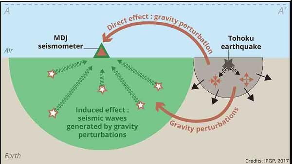 Đã tìm ra cách phát hiện sớm các trận động đất lớn bằng... sóng trọng lực - Ảnh 3.