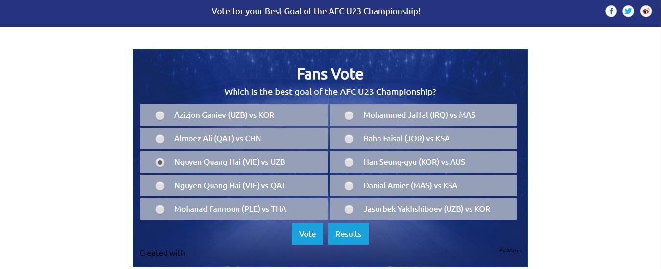 U23 Uzbekistan vô địch nhưng U23 Việt Nam mới được fanpage AFC chọn để ảnh đại diện link bàn thắng đẹp nhất - Ảnh 2.