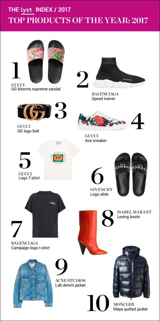 Gucci hay Balenciaga: Nhà mốt nào thống trị toàn cầu trong năm 2017 qua? - Ảnh 4.