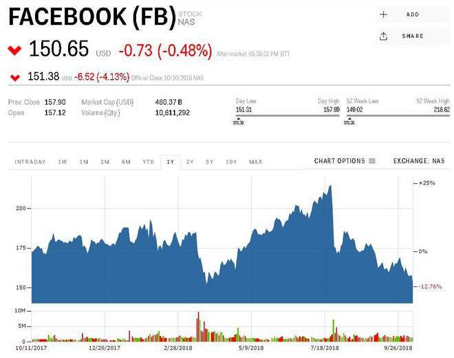 Ngày thứ 4 đen tối: Các công ty công nghệ hàng đầu thế giới đánh mất 172 tỷ USD giá trị thị trường - Ảnh 3.