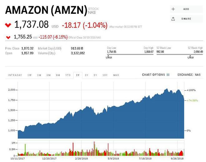 Ngày thứ 4 đen tối: Các công ty công nghệ hàng đầu thế giới đánh mất 172 tỷ USD giá trị thị trường - Ảnh 1.