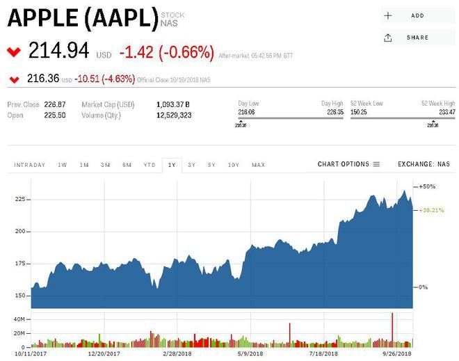 Ngày thứ 4 đen tối: Các công ty công nghệ hàng đầu thế giới đánh mất 172 tỷ USD giá trị thị trường - Ảnh 2.