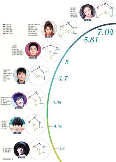 """Bảng xếp hạng diễn xuất thế hệ 2000: Ba thành viên TFBoys """"đội sổ"""", vị trí quán quân thuộc về cô gái này - Ảnh 1."""