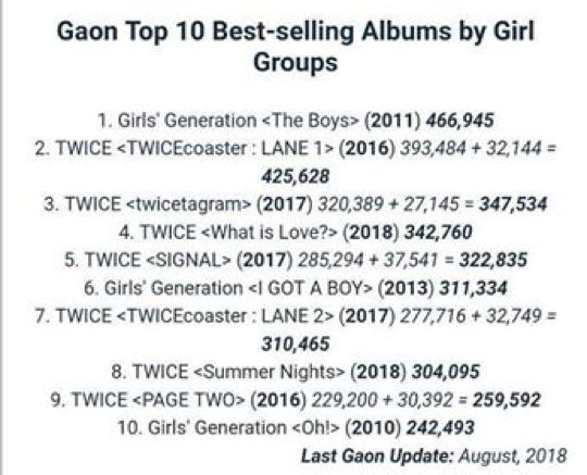 Top 10 album nhóm nữ tẩu tán nhiều nhất: không ai lọt top ngoài 2 girlgroup quốc dân này - Ảnh 5.