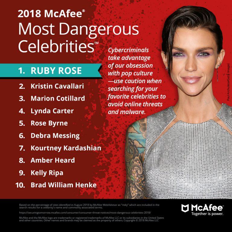 Nữ celeb này vừa được bầu là ngôi sao nguy hiểm nhất Internet 2018 dù... chẳng làm gì nên tội cả! - Ảnh 1.