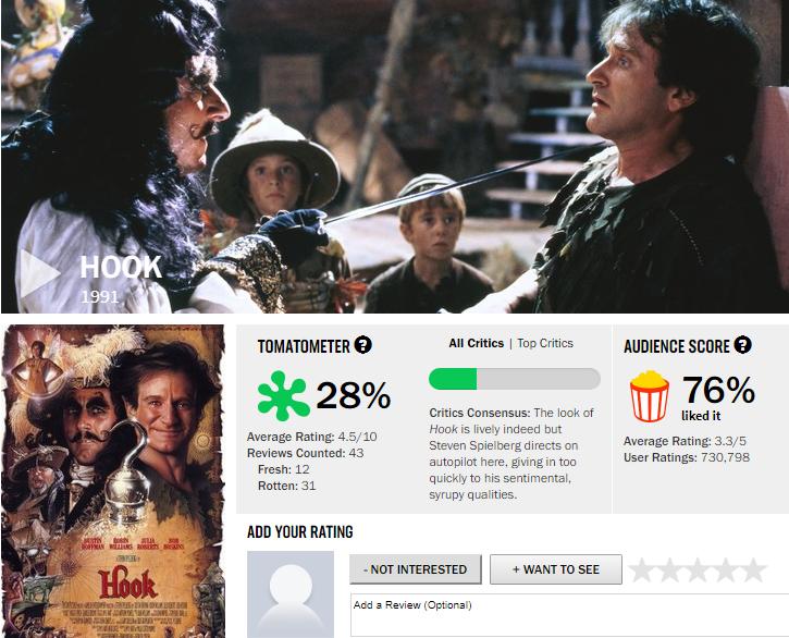Bạn sẽ giật mình với điểm số mà giới phê bình chấm cho 7 bộ phim năm ấy ai nấy cùng mê muội - Ảnh 4.