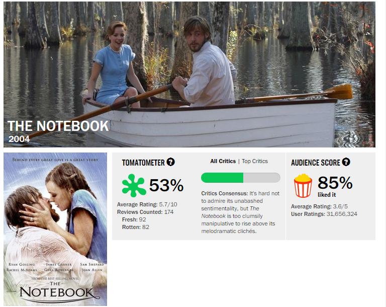 Bạn sẽ giật mình với điểm số mà giới phê bình chấm cho 7 bộ phim năm ấy ai nấy cùng mê muội - Ảnh 5.