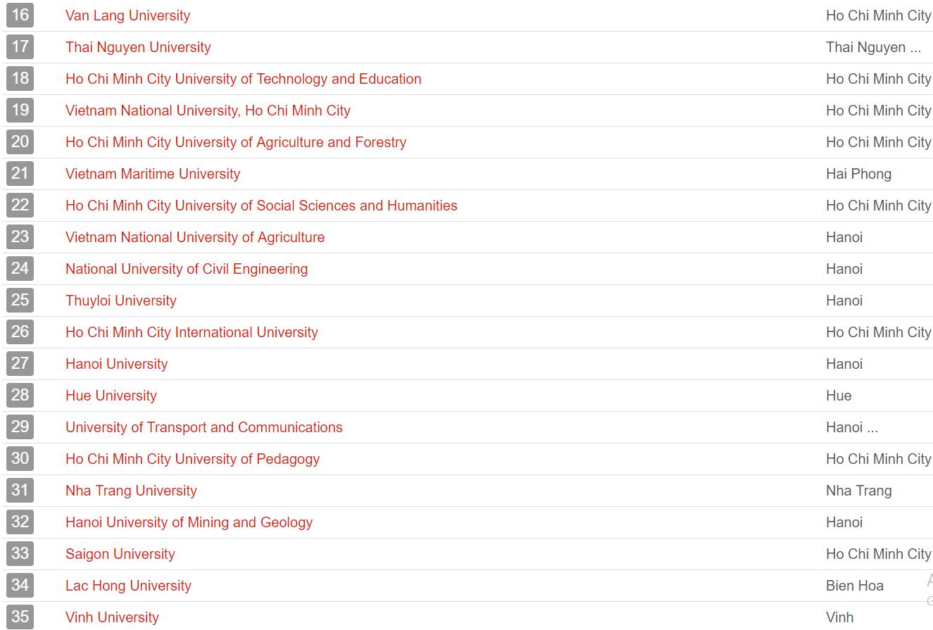 UniRank công bố bảng xếp hạng các trường Đại học có website hot nhất Việt Nam - Ảnh 2.