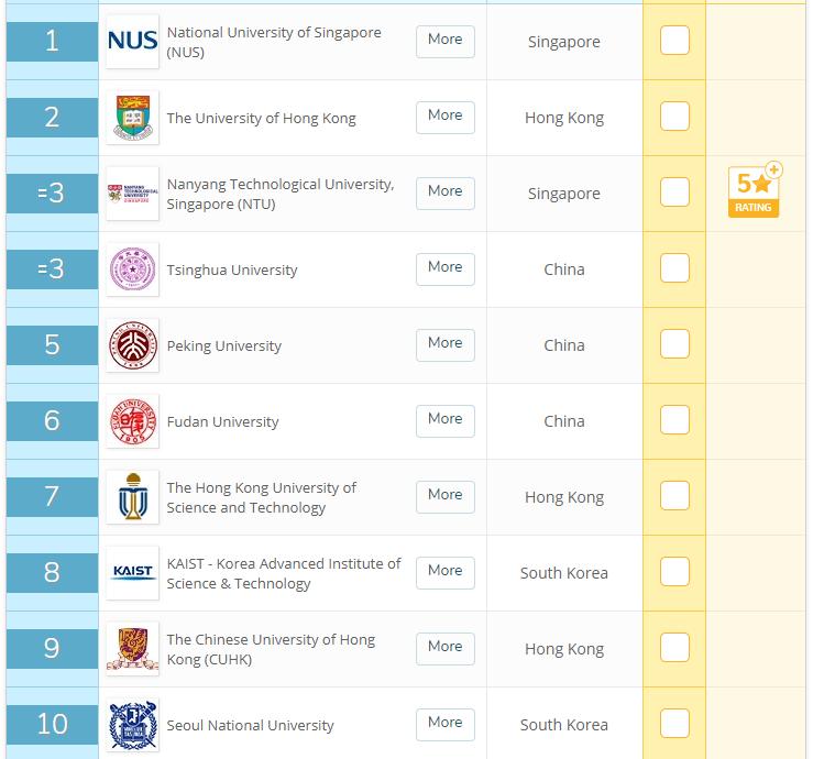 QS công bố danh sách 7 trường Đại học tốt nhất Việt Nam, lần đầu tiên có trường lọt top 124 Châu Á - Ảnh 2.