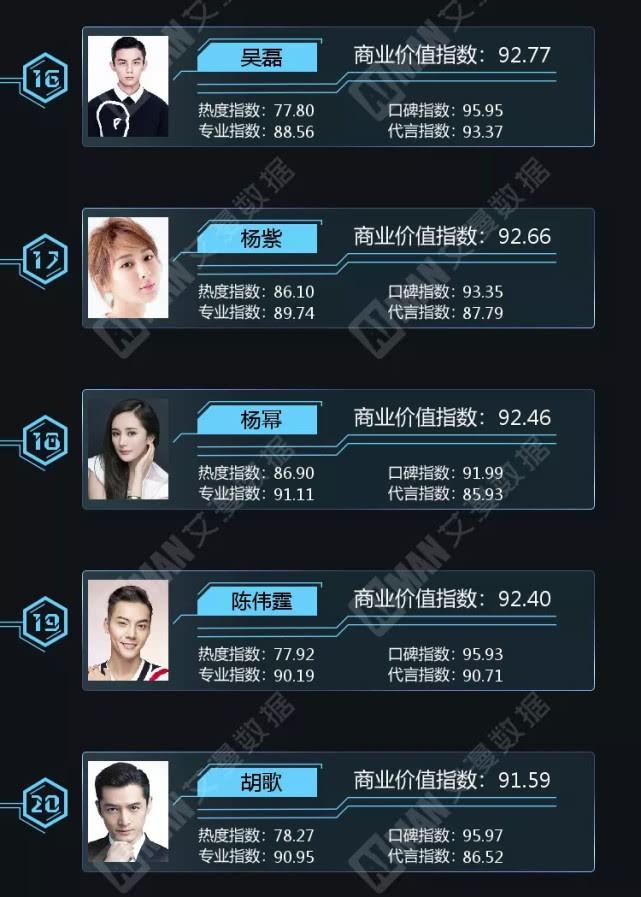 Địch Lệ Nhiệt Ba vượt mặt Triệu Lệ Dĩnh - Dương Mịch, Phạm Băng Băng tuột dốc trong BXH giá trị thương mại - Ảnh 12.
