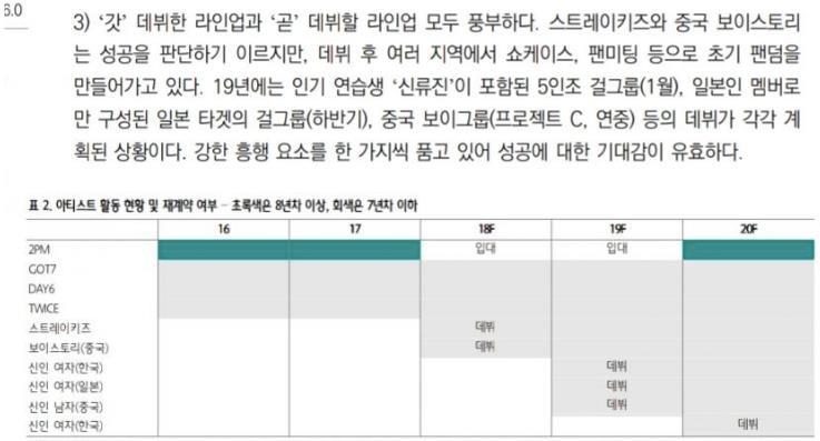 """Sợ TWICE sớm trở thành """"bom xịt"""", JYP rục rịch cho ra mắt 3 nhóm nữ mới trong vòng 2 năm tới? - Ảnh 1."""