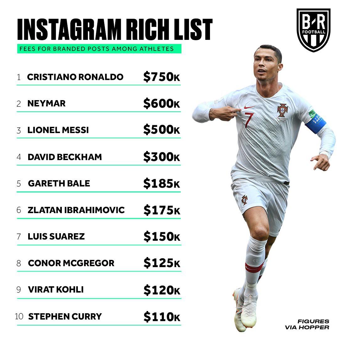 Lý do vì sao Cristiano Ronaldo vượt qua hàng loạt siêu sao showbiz để thống trị Instagram? - Ảnh 11.