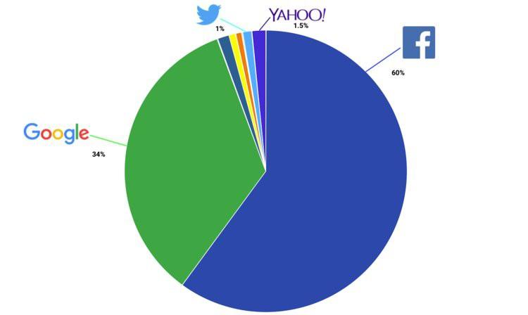 Bức ảnh này sẽ cho thấy cá mập Facebook húp trọn hết người dùng như thế nào chỉ sau 7 năm - Ảnh 3.
