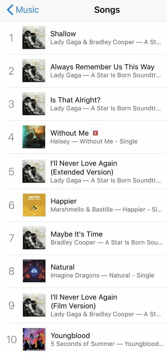 Lần đầu tiên trong 2018: Lady Gaga trở lại thống trị top 10 BXH này khiến nhạc rap không còn chỗ đứng - Ảnh 2.
