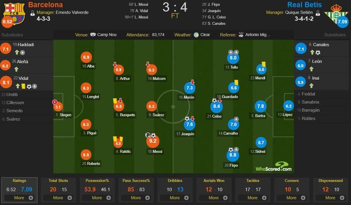 Messi trở lại sau chấn thương gãy tay và ghi 2 bàn, Barca vẫn thua tủi nhục ngay trên sân nhà - Ảnh 10.