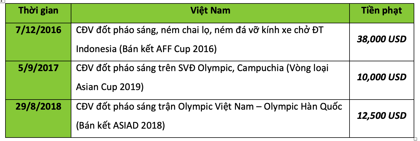 The LDBD Vietnam Malaysian Football Federation (LDBD) loses a photo of the suffering victims, as it is a fan of extreme fanfare.