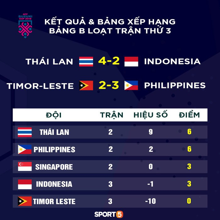 4 times Thailand players who make the utopia from head heads - Picture 4.