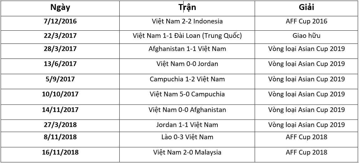 Khó tin: ĐT Việt Nam đang sở hữu chu ରାଜ୍ୟi trận bất bại dài nhất thế giới - Ảnh 3.