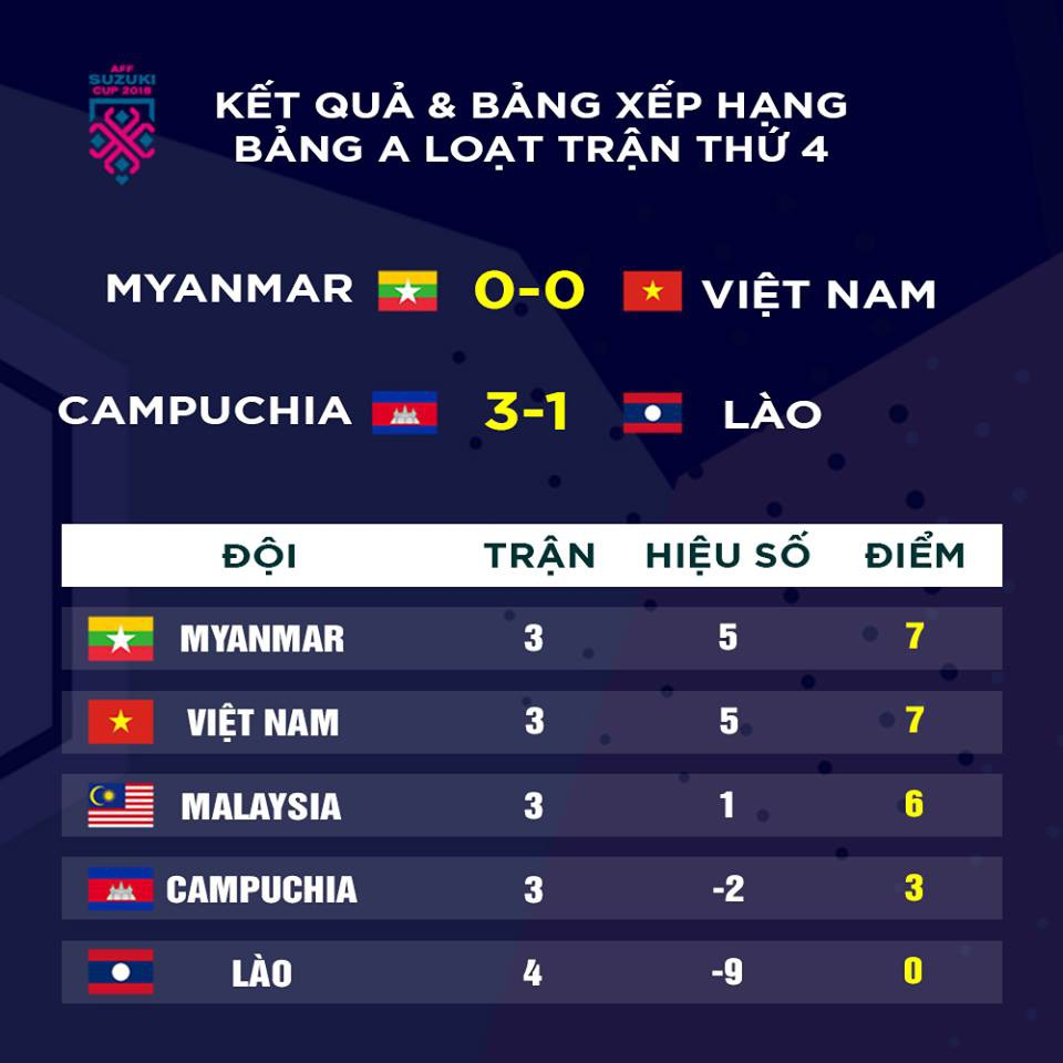 The Vietnamese number is still likely to be eliminated from the AFF 2018 Cup - photo 3.