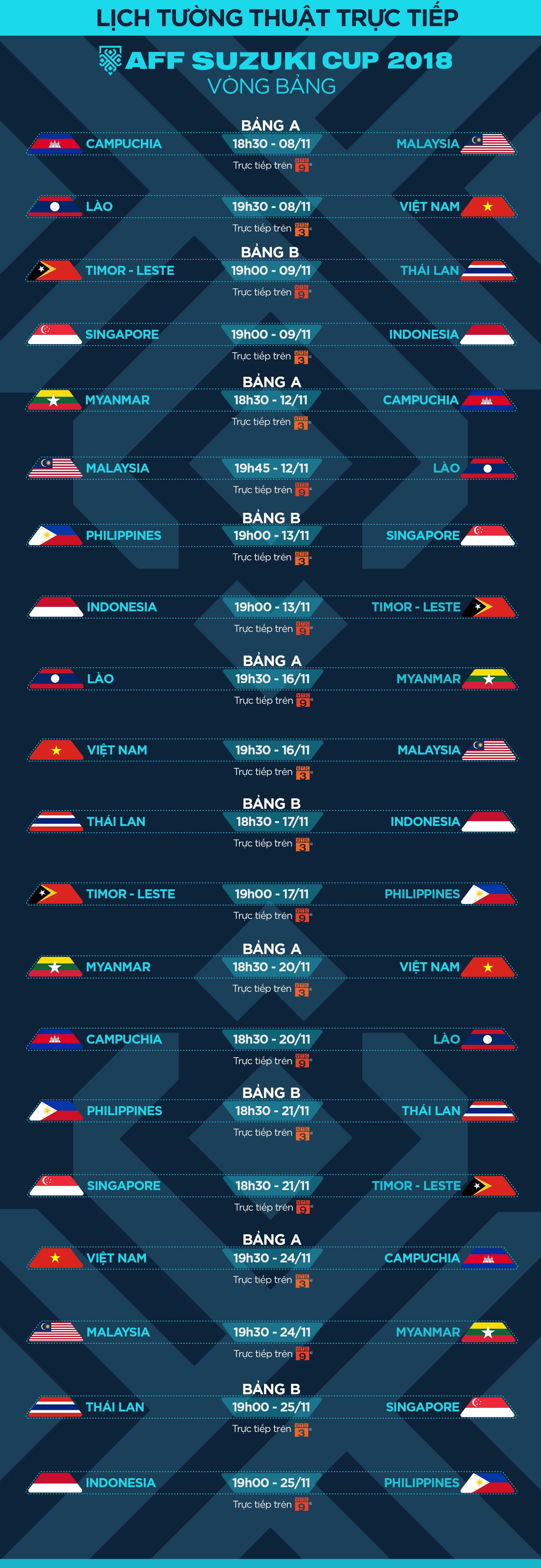 Lịch phát sóng vòng bảng AFF Cup 2018 - Ảnh 3.