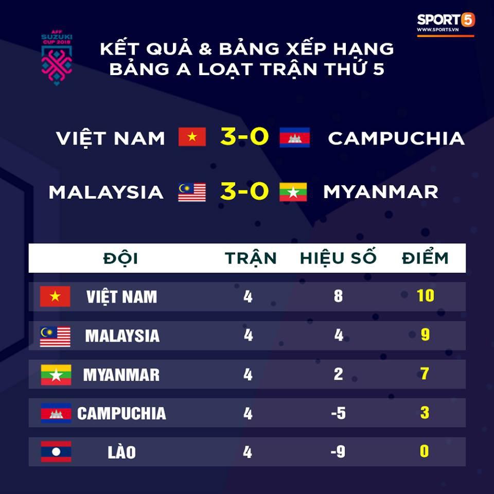 Thua 0-3, Myanmar cay đắng nhìn Việt Nam và Malaysia vào bán kết