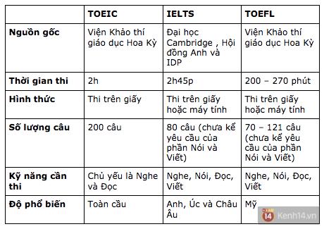Những sự khác biệt cơ bản giữa TOEFL, IELTS và TOEIC: 6.0 điểm IELTS thì bằng mấy điểm TOEIC, TOEFL? - Ảnh 1.