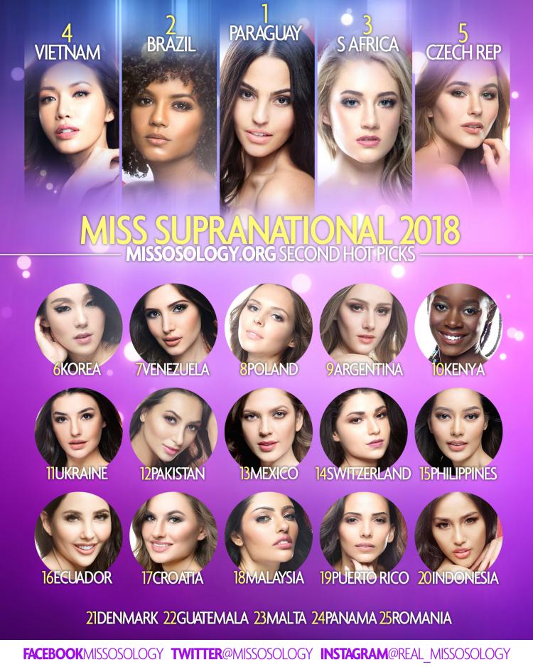 Minh Tú được Missosology đánh giá là điểm sáng trong phần thi bikini, dự đoán xếp thứ 4 tại Miss Supranational - Ảnh 1.