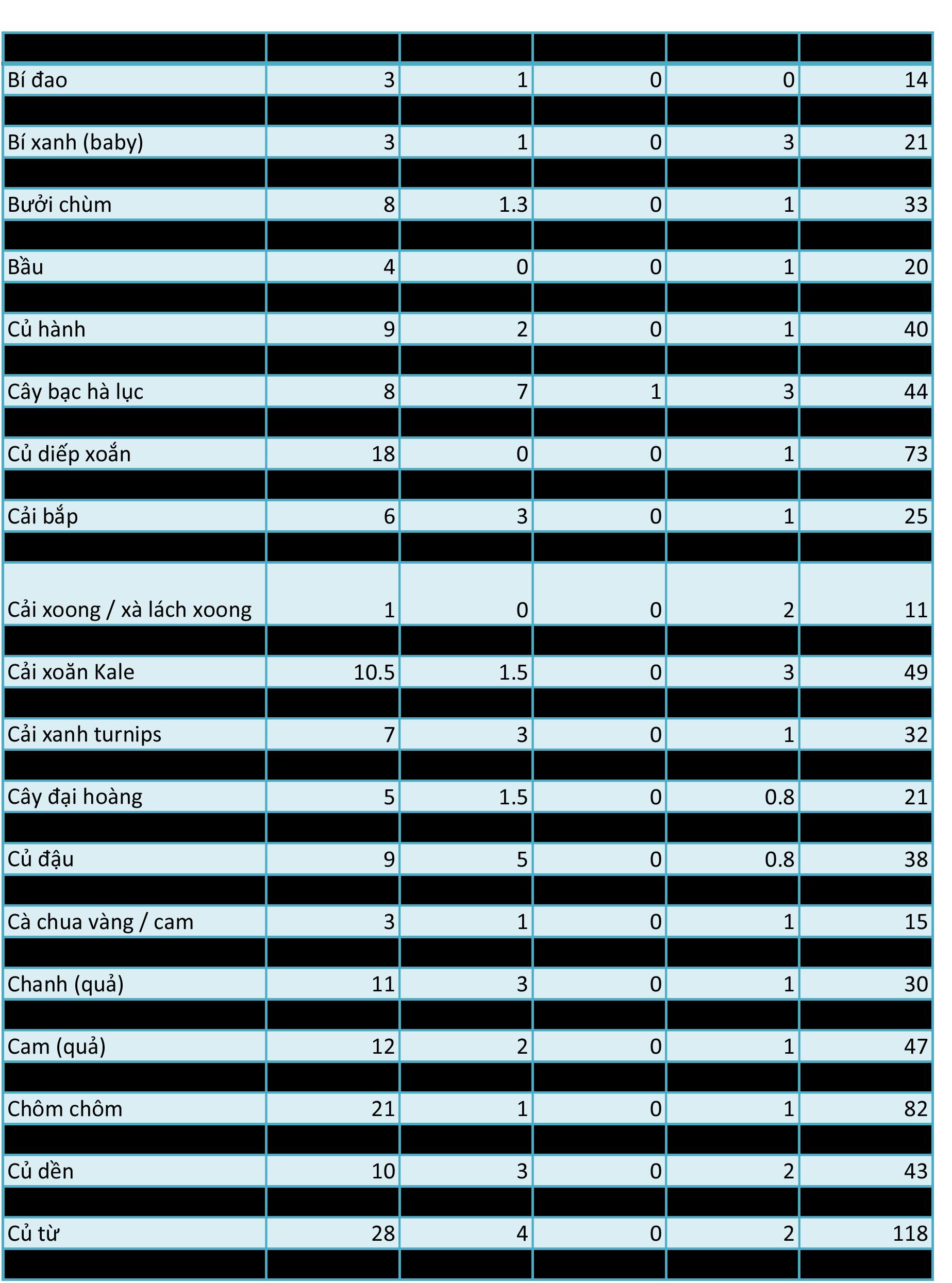 Bảng tra cứu lượng carb, fat, protein và calo trong thực phẩm thực vật - Ảnh 1.