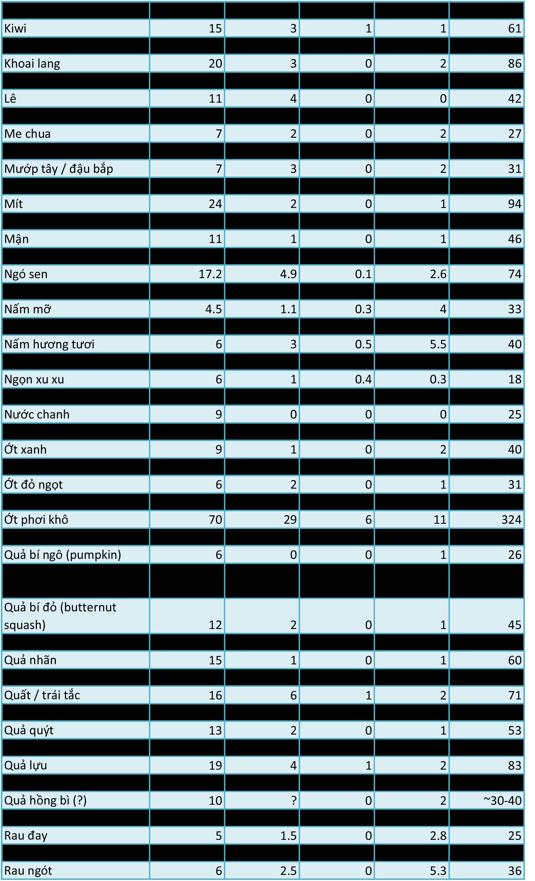 Bảng tra cứu lượng carb, fat, protein và calo trong thực phẩm thực vật - Ảnh 3.
