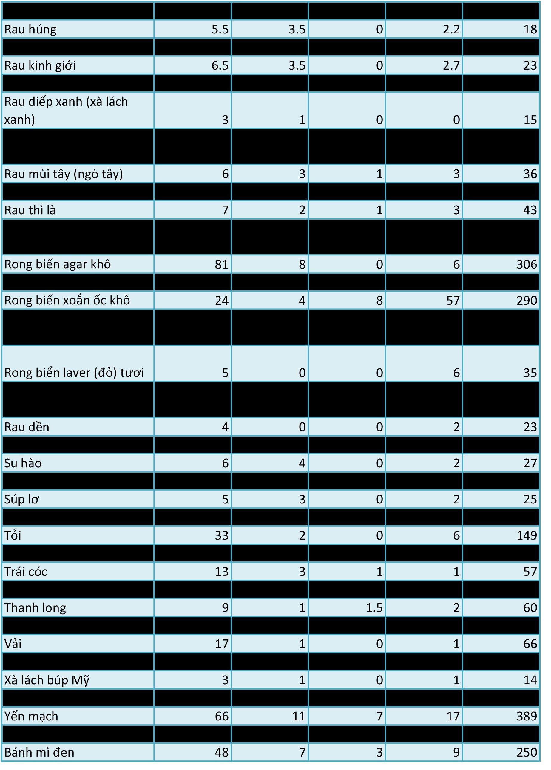 Bảng tra cứu lượng carb, fat, protein và calo trong thực phẩm thực vật - Ảnh 4.