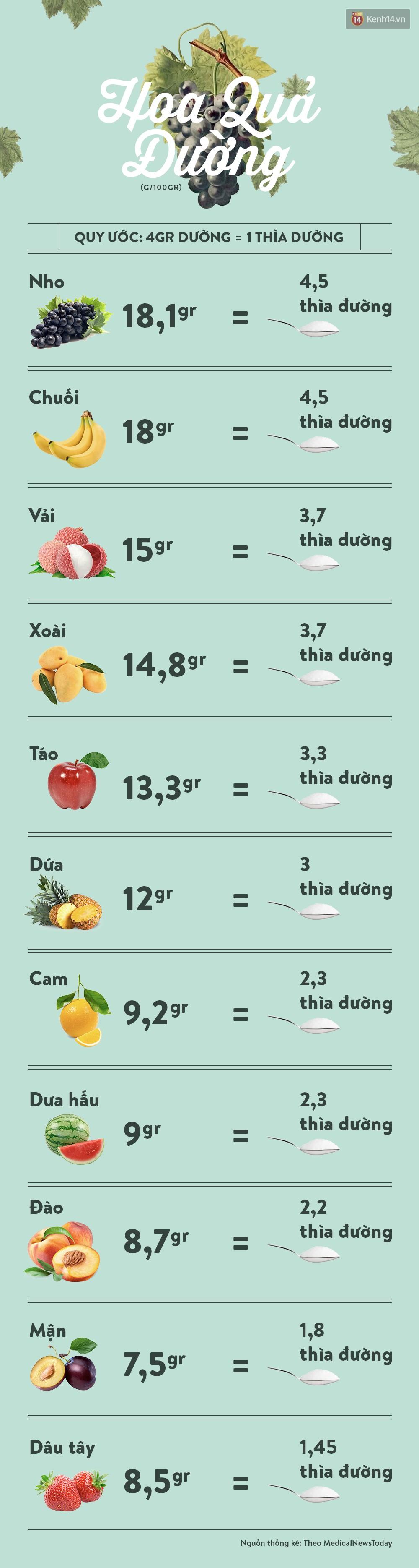 Tiêu thụ đường quá mức khiến bạn gặp phải những vấn đề sức khỏe gì? - Ảnh 2.