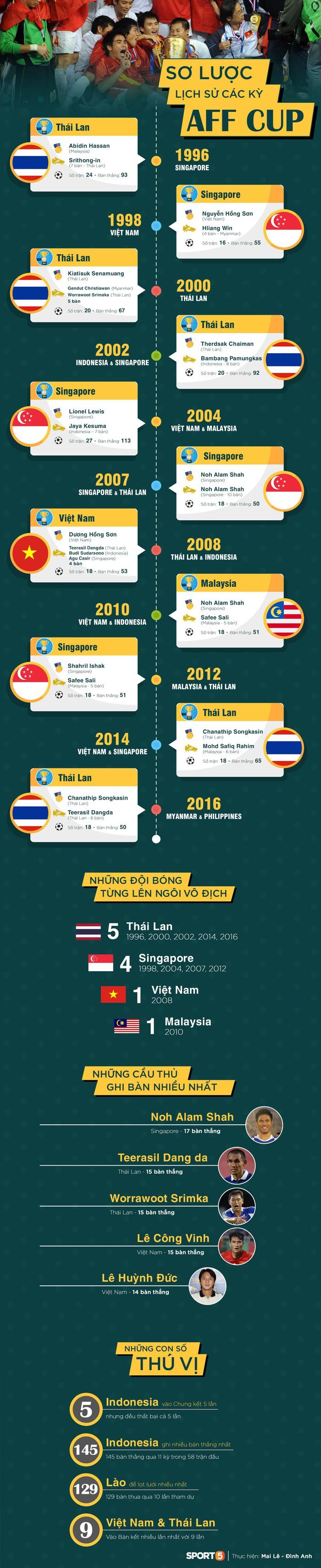 AFF CUP: Lịch sử hơn 20 năm Giải vô địch bóng đá Đông Nam Á - Ảnh 1.