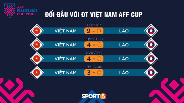 Đội tuyển Việt Nam: 2 điểm yếu của Đội tuyển Việt Nam tại AFF CUP 2018- Ảnh 2.