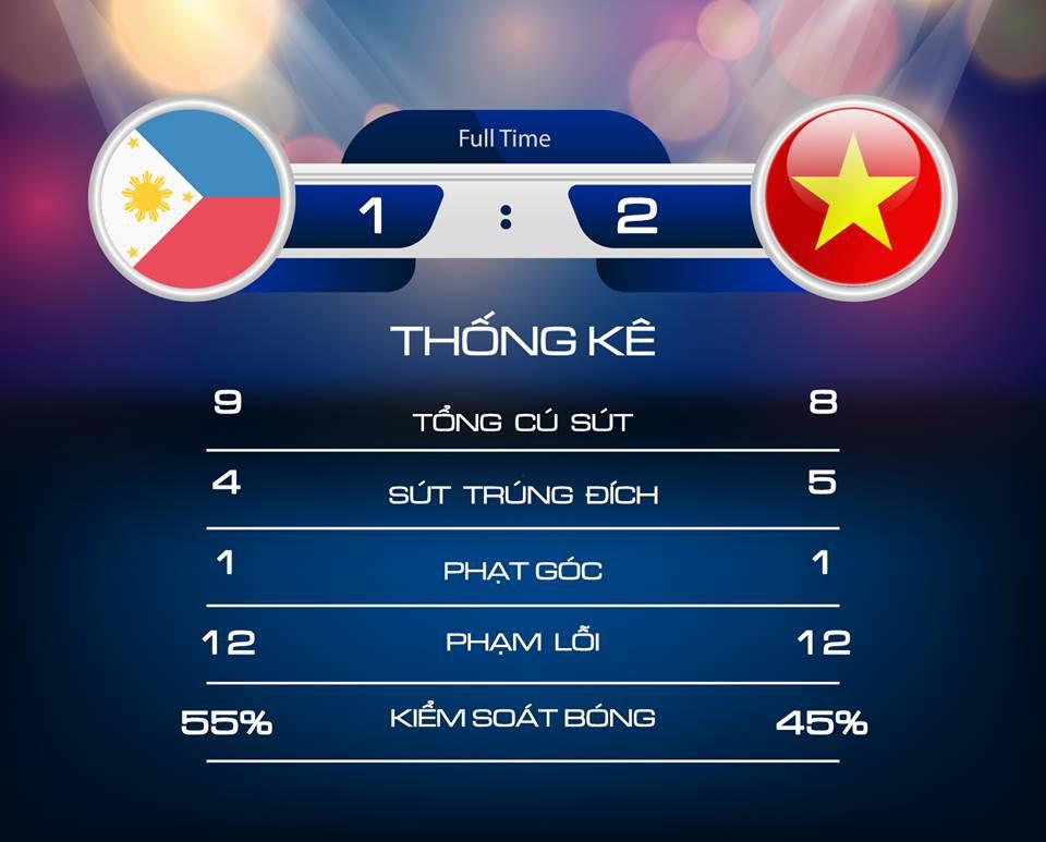 Philippines 1-2 Việt Nam: Cửa chung kết rộng mở với thầy trò HLV Park Hang-seo - Ảnh 3.