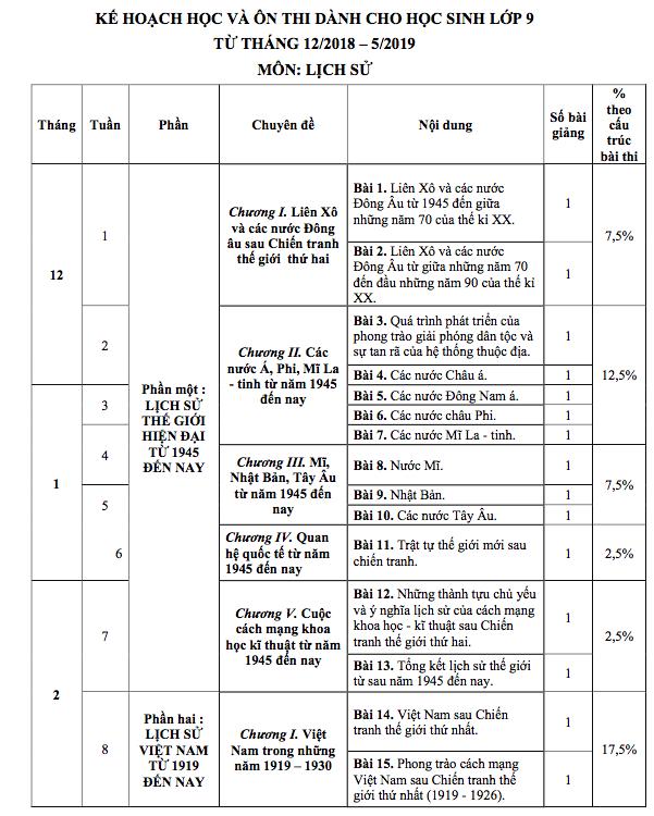 Lộ trình học các môn Sử, Địa, GDCD cho học sinh Hà Nội chuẩn bị thi vào lớp 10 - Ảnh 4.
